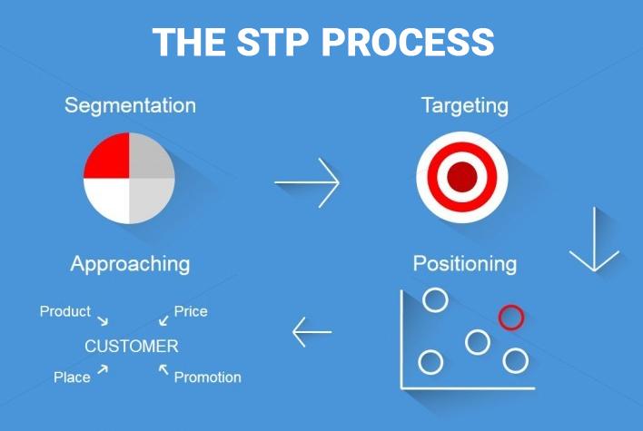 The STP Process