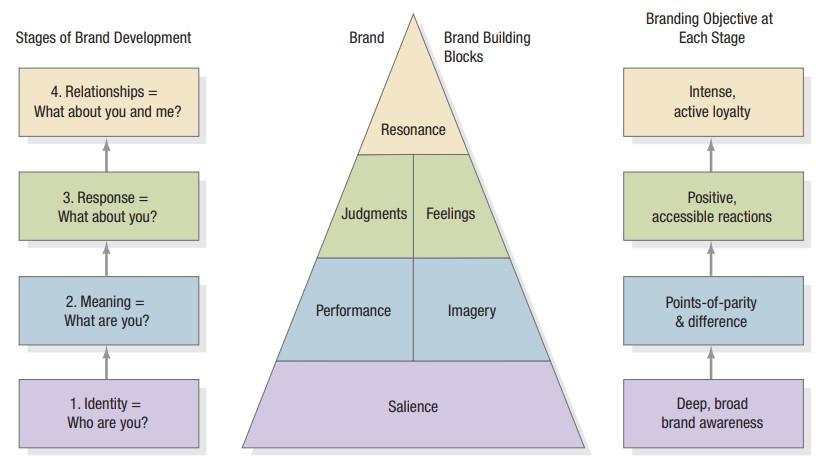 Brand Salience Model